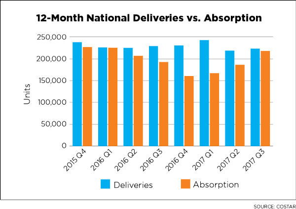 12 Month National Deliveries vs. Absorption