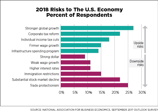 2018 Risks to  the U.S. Economy