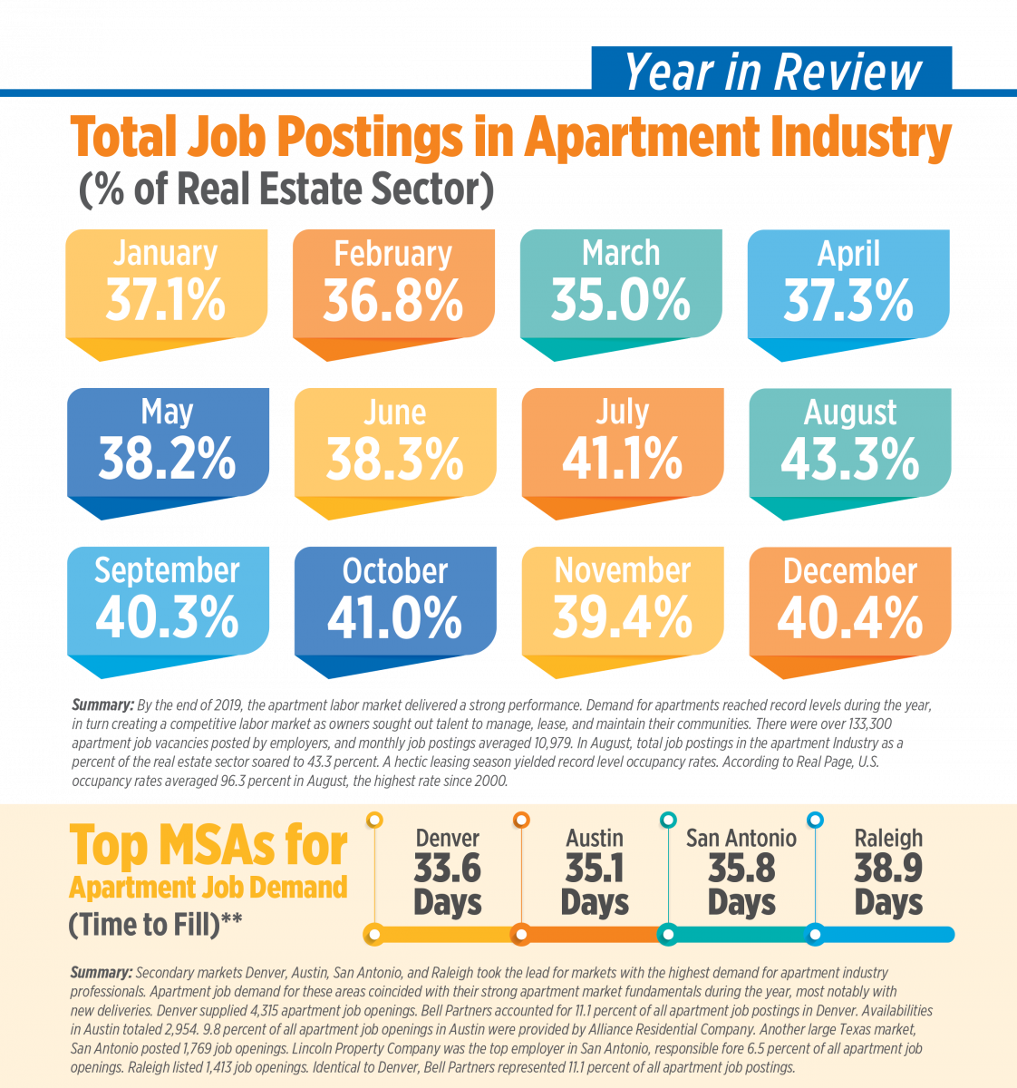 Total Job Postings in the Apartment Industry infographic. The highest point is in August, with 43.3%.