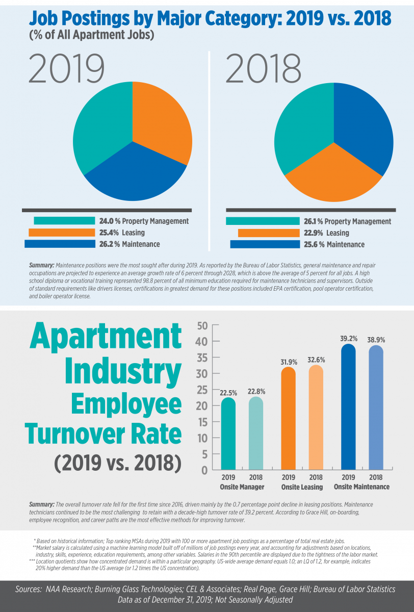 Job Postings by Major Category, including Property Management, Leasing, and Maintenance, from 2018 to 2019.