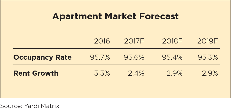 Apartment Market Forecast 2018