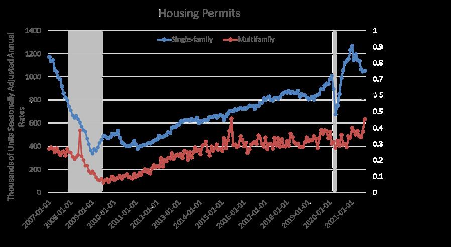 Housing Permits August 2021
