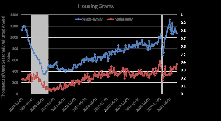 Housing starts Aug 2021