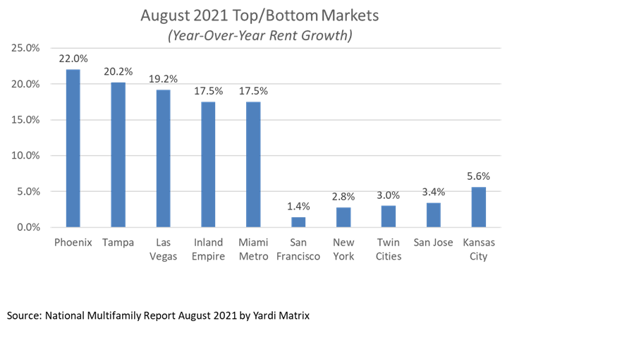 Top and bottom markets for year-over-year rent growth August 2021
