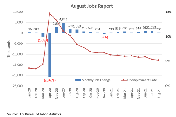 Top States for Job Recovery January 2020 to August 2021