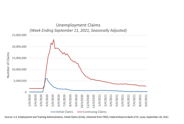Unemployment Claims Week Ending September 11, 2021
