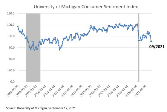 University of Michigan Consumer Sentiment Index September 2021
