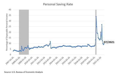Personal Savings Rate July 2021
