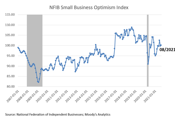National Federation of Independent Businesses Small Business Optimism Index August 2021