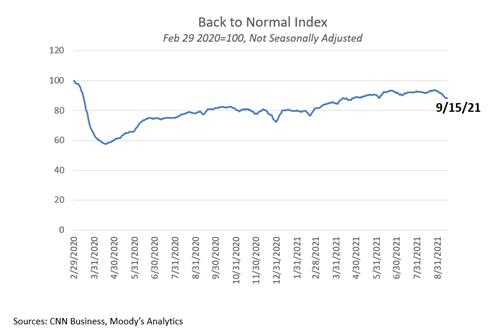 Back to Normal Index September 2021