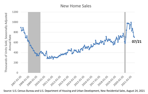 New home sales July 2021