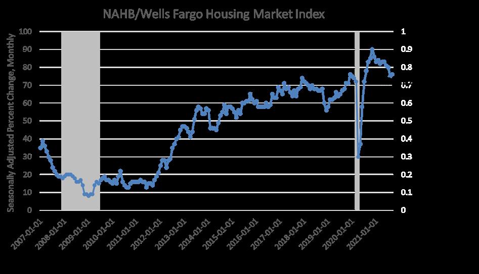 NAHB/Wells Fargo Housing Market Index September 2021
