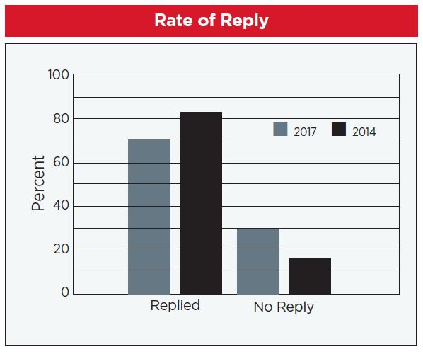 Apartment Industry Drip Marketing - Reply Rate