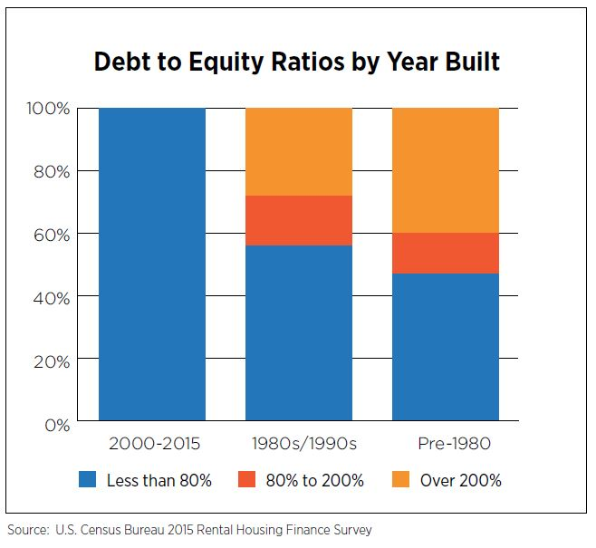 Debt to Equity Ratios by Year Built
