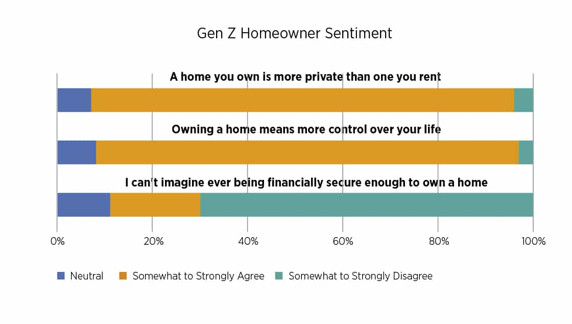 Gen Z homeowners' sentiment survey results