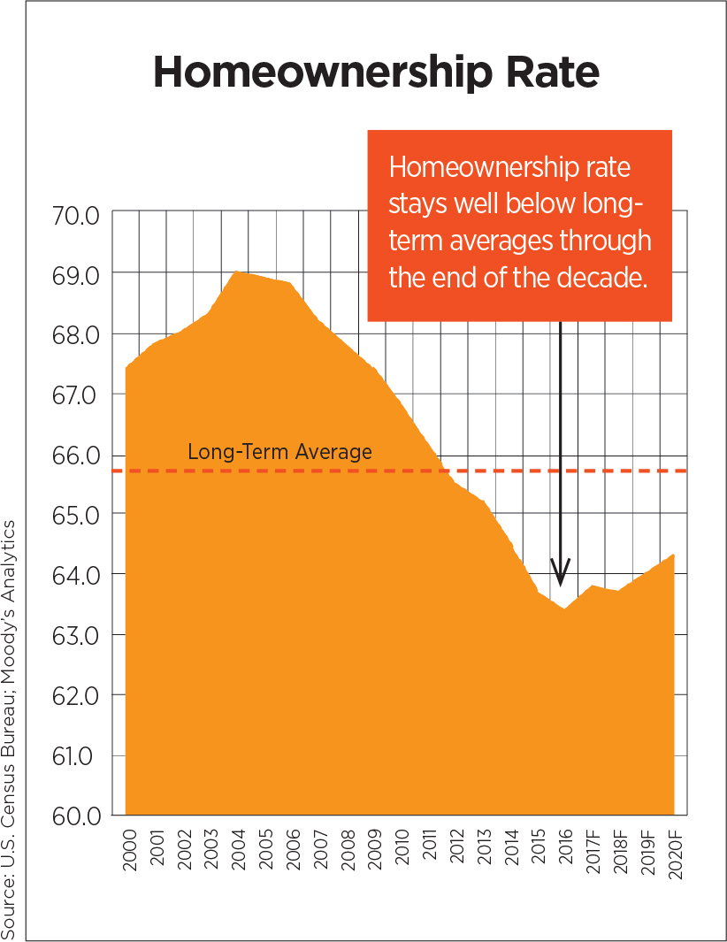 Homeownership Rate 2018