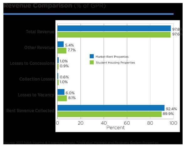 2017 IES Revenue Comparison
