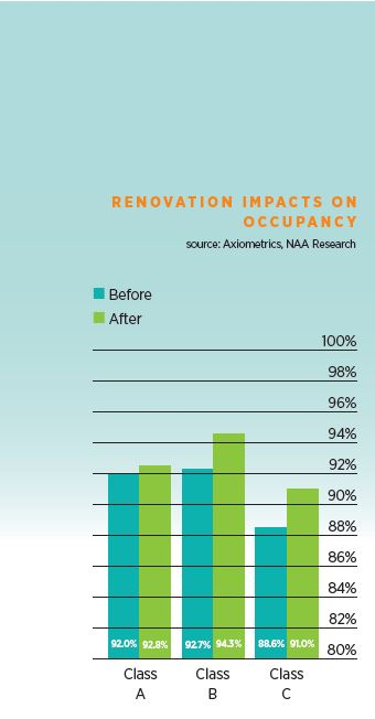 Renovations impacts on occupancy