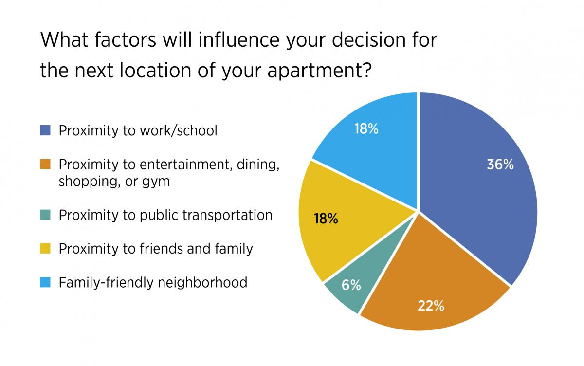 """A pie chart showing results of the question, """"What factors will influence your decision for the next location of your apartment?"""" with proximity to work/school in the lead with 36%."""