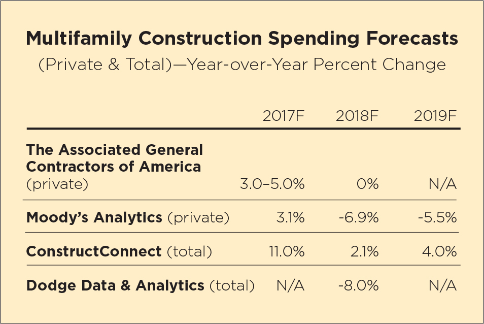 Multifamily Construction Spending Forecasts
