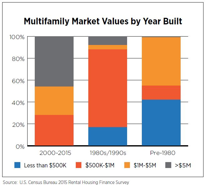 Multifamily Market Values by Year Built