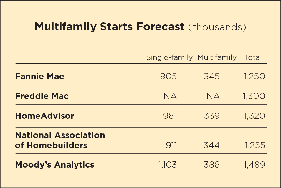 Multifamily Starts Forecast