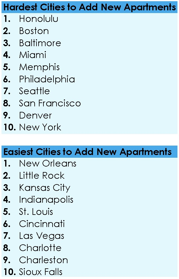 Hardest and Easiest Cities to add new apartment