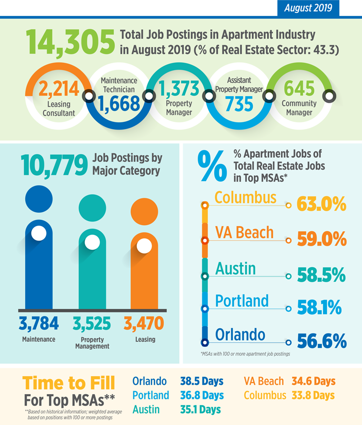 Q2 Apartment Jobs Snapshot