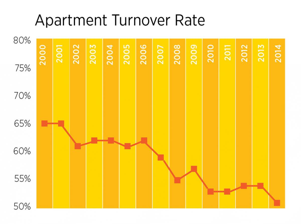 Apartment Turnover Chart