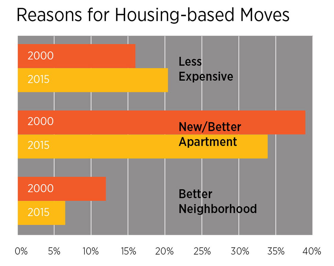 Reasons for Housing Moves Chart