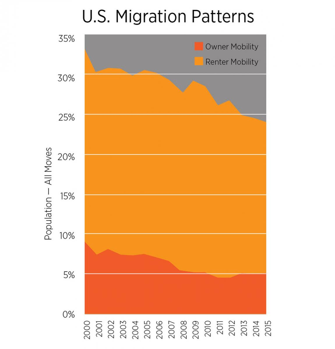 US Migration Patterns Chart