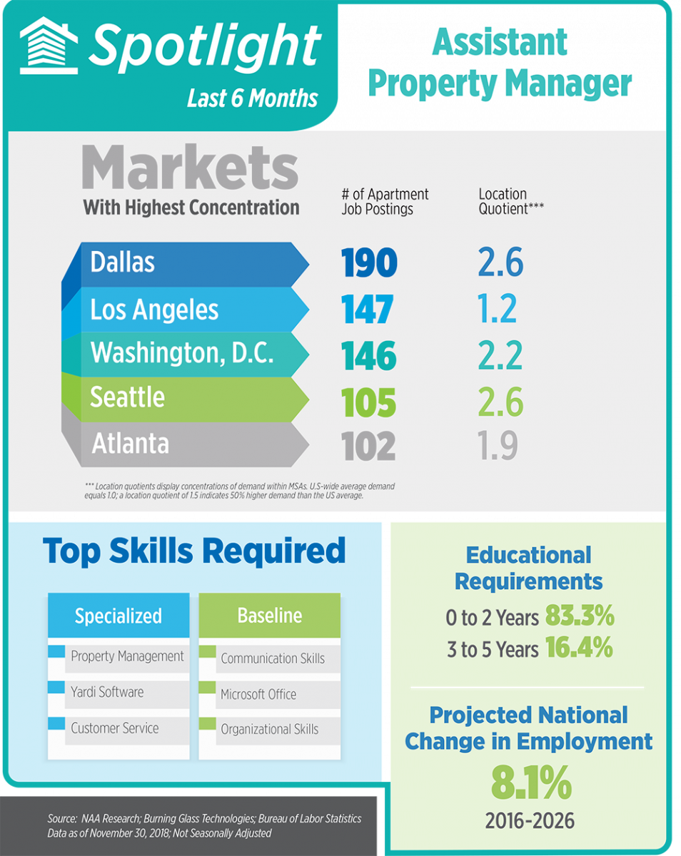 November Apartment Jobs Snapshot