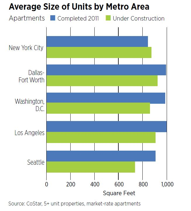 Average Size of Units by Metro Area - Apartments
