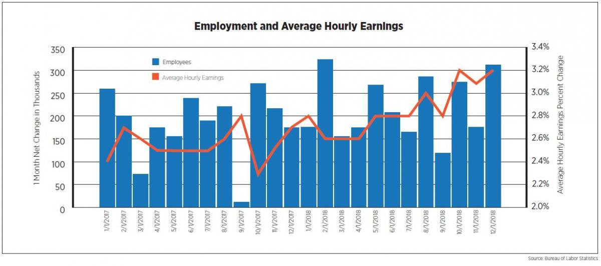Employment and Average Hourly Earnings