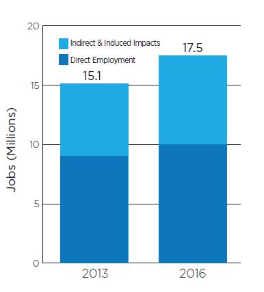 Employment Impact