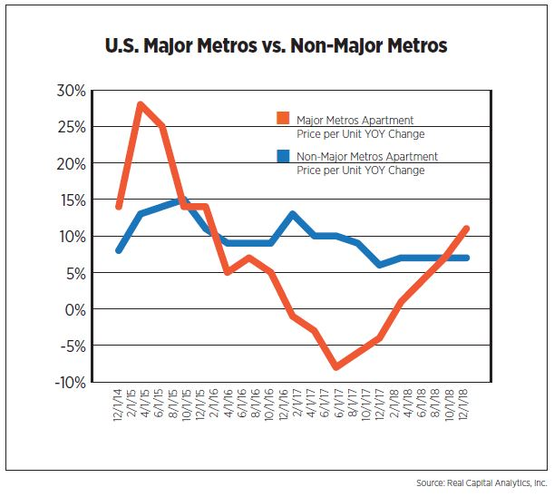 U.S. Major Metros vs. Non-Major Metros