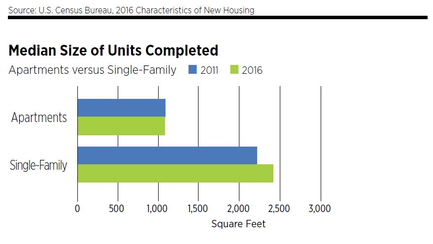 Median Size of Units Completed Apartments vs. Single Family