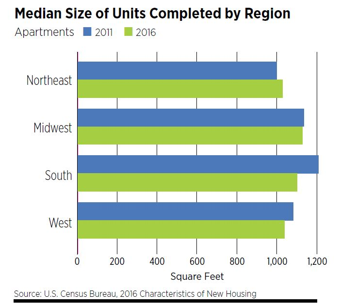 Median Size of Units Completed by Region - Apartments