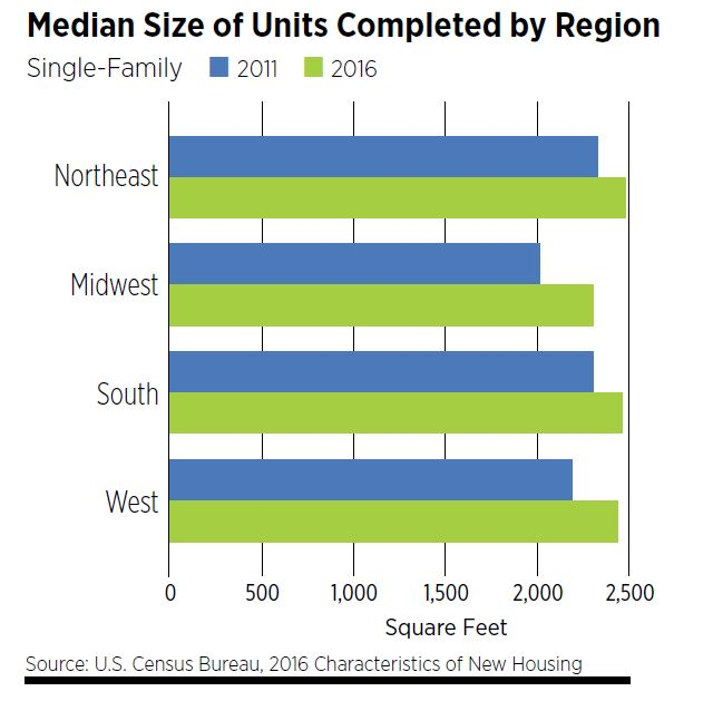 Median Size of Units Completed by Region - Single Family
