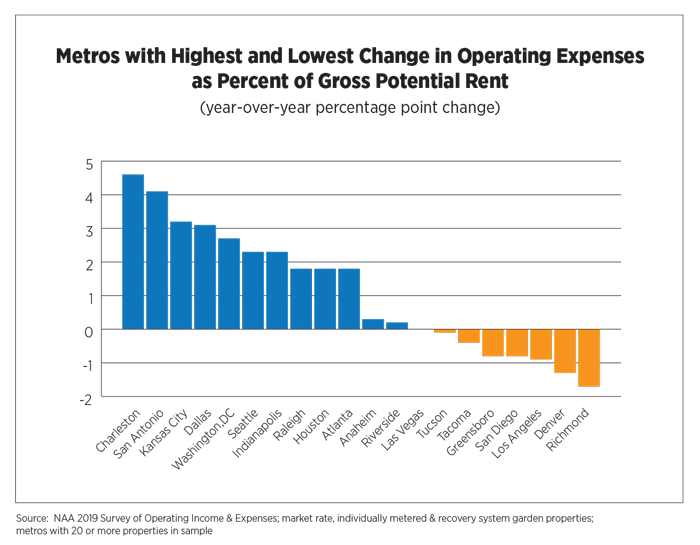 Metros with Highest and Lowest Changes in Operating Expenses