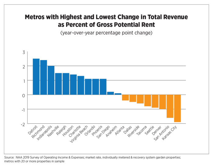 Metros with Highest and Lowest Change in Total Revenue as Percent of Gross Potential Rent