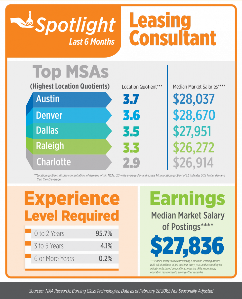 NAAEI Apartment Jobs Snapshot