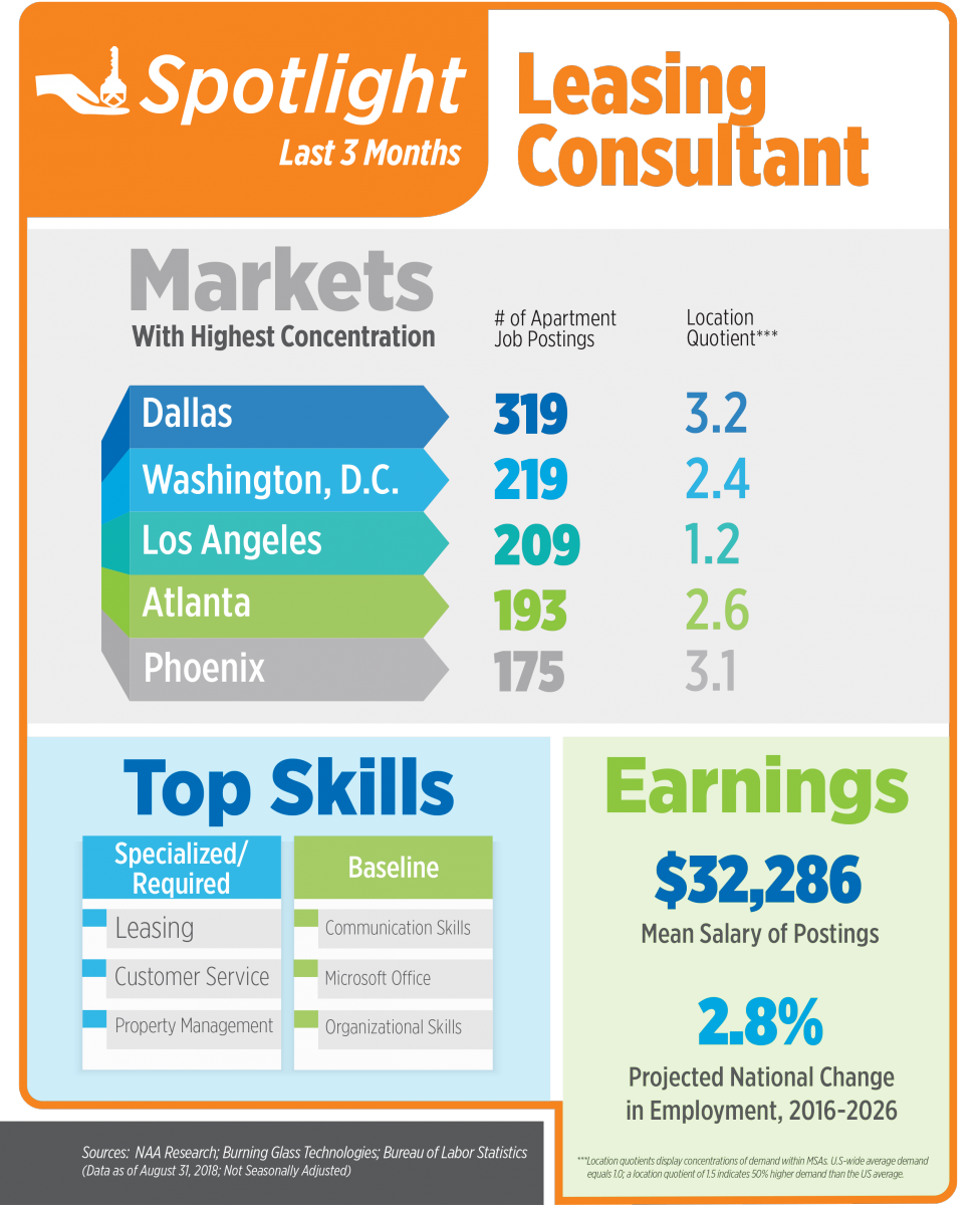 August Apartment Jobs Snapshot