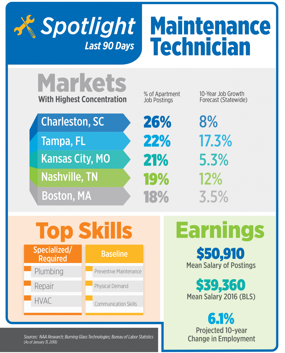Apartment Jobs Snapshot - January 2018