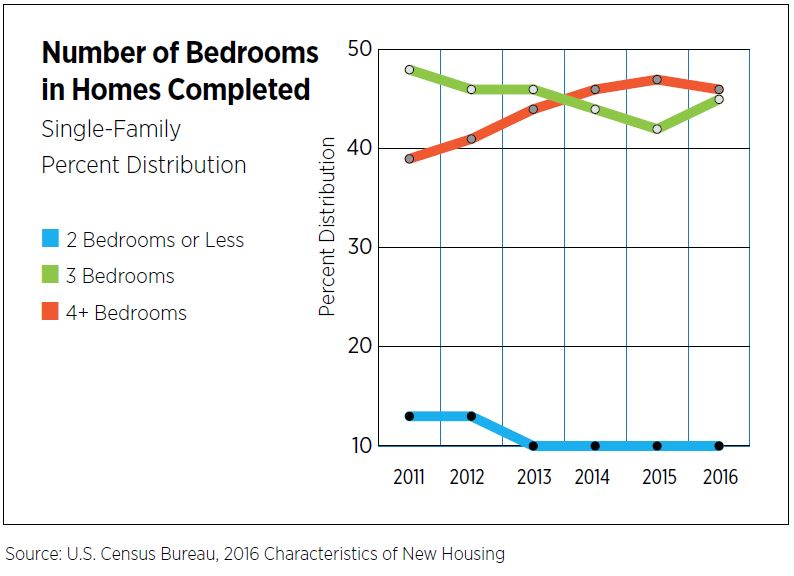 Number of Bedrooms in Homes Completed - Single-Family