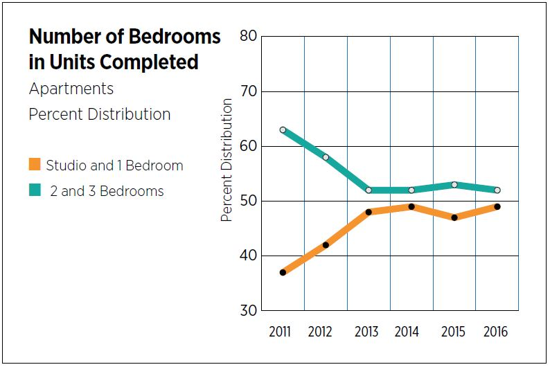 Number of Bedrooms in Units Completed - Apartments