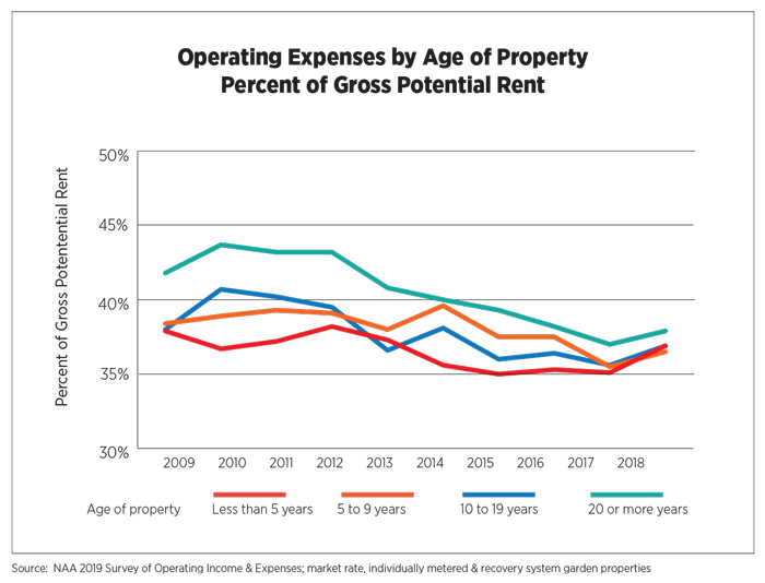 Operating Expenses by Age of Property