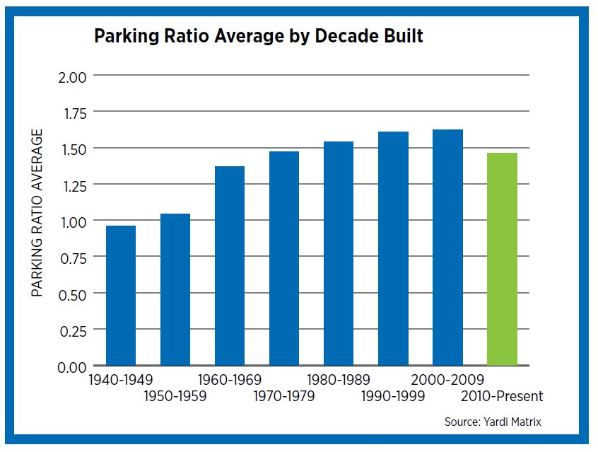 The Transformation of Parking | National Apartment Association