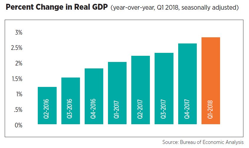 Percent Change in Real GDP