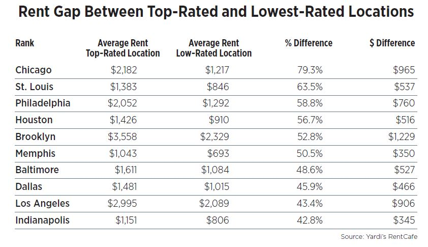Rent Gap Between Top-Rated and Lowest-Rated Locations
